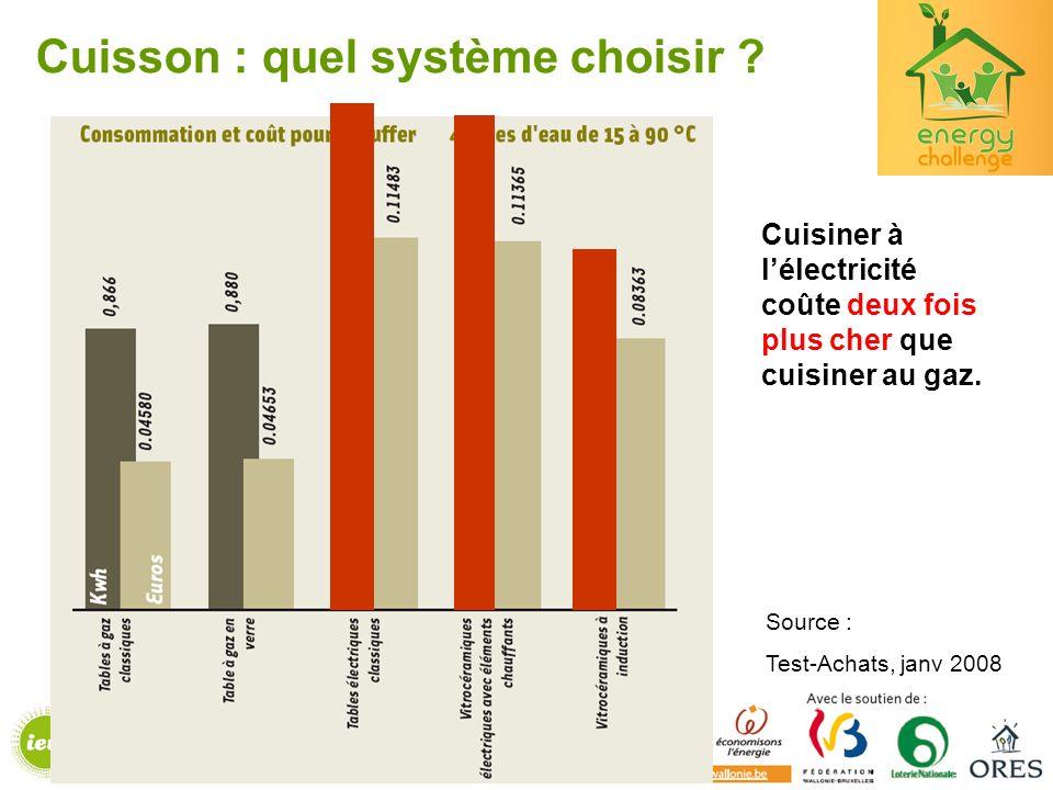 Cuisson : quel système choisir ? Cuisiner à lélectricité coûte deux fois plus cher que cuisiner au gaz. Source : Test-Achats, janv 2008