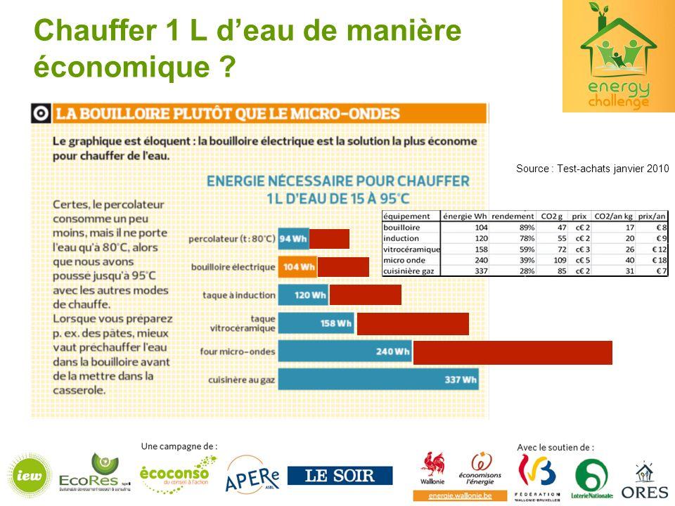 Source : Test-achats janvier 2010 Chauffer 1 L deau de manière économique ?