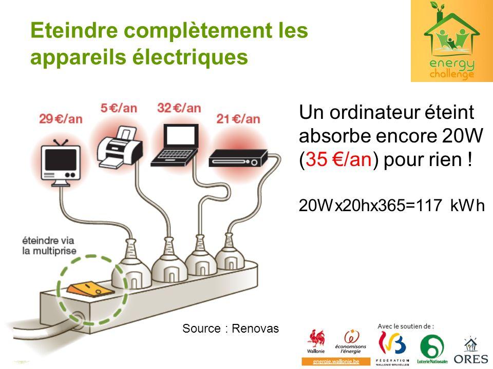 Eteindre complètement les appareils électriques Un ordinateur éteint absorbe encore 20W (35 /an) pour rien ! 20Wx20hx365=117 kWh Source : Renovas