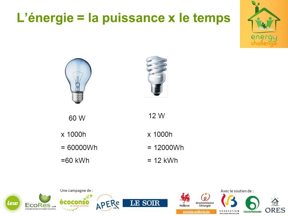 Lénergie = la puissance x le temps 60 W 12 W x 1000h = 60000Wh= 12000Wh =60 kWh= 12 kWh