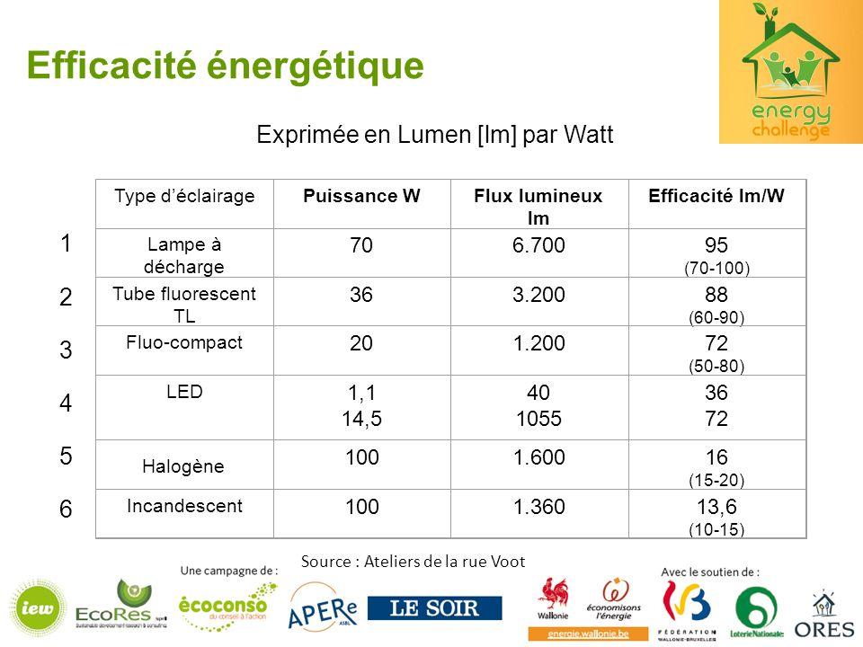Efficacité énergétique Type déclairagePuissance WFlux lumineux lm Efficacité lm/W Lampe à décharge 706.70095 (70-100) Tube fluorescent TL 363.20088 (60-90) Fluo-compact 201.20072 (50-80) LED 1,1 14,5 40 1055 36 72 1001.60016 (15-20) Incandescent 1001.36013,6 (10-15) 123456123456 Halogène Exprimée en Lumen [lm] par Watt Source : Ateliers de la rue Voot