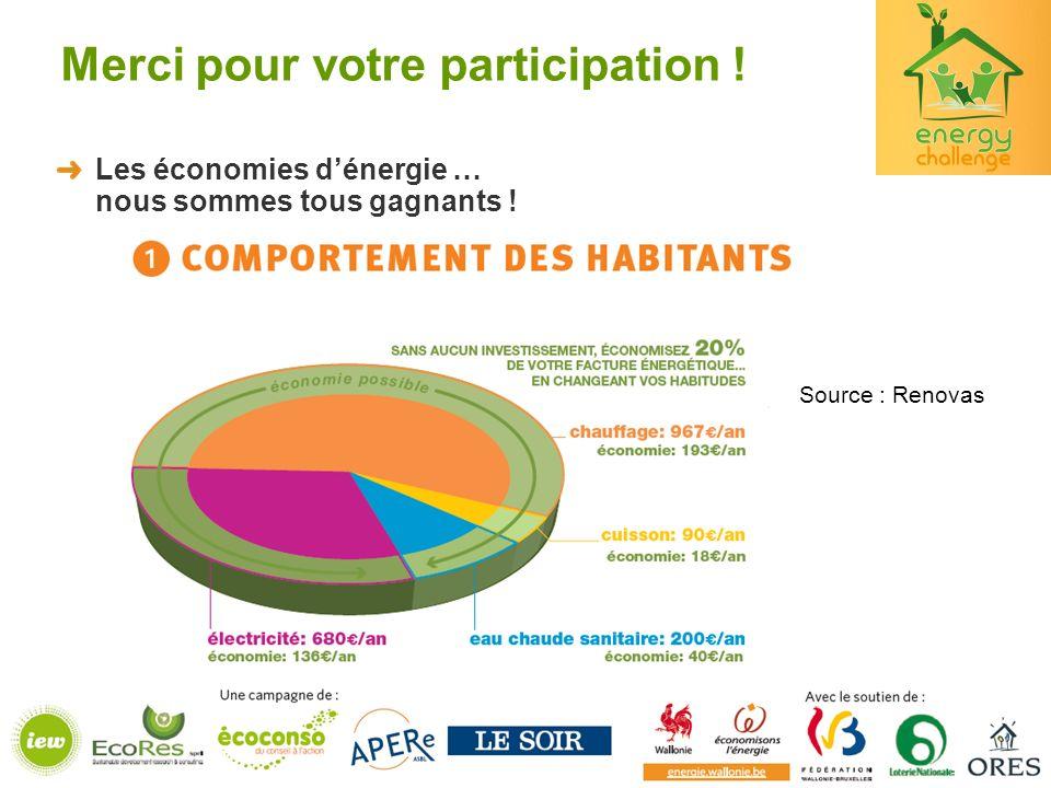 Merci pour votre participation .Les économies dénergie … nous sommes tous gagnants .