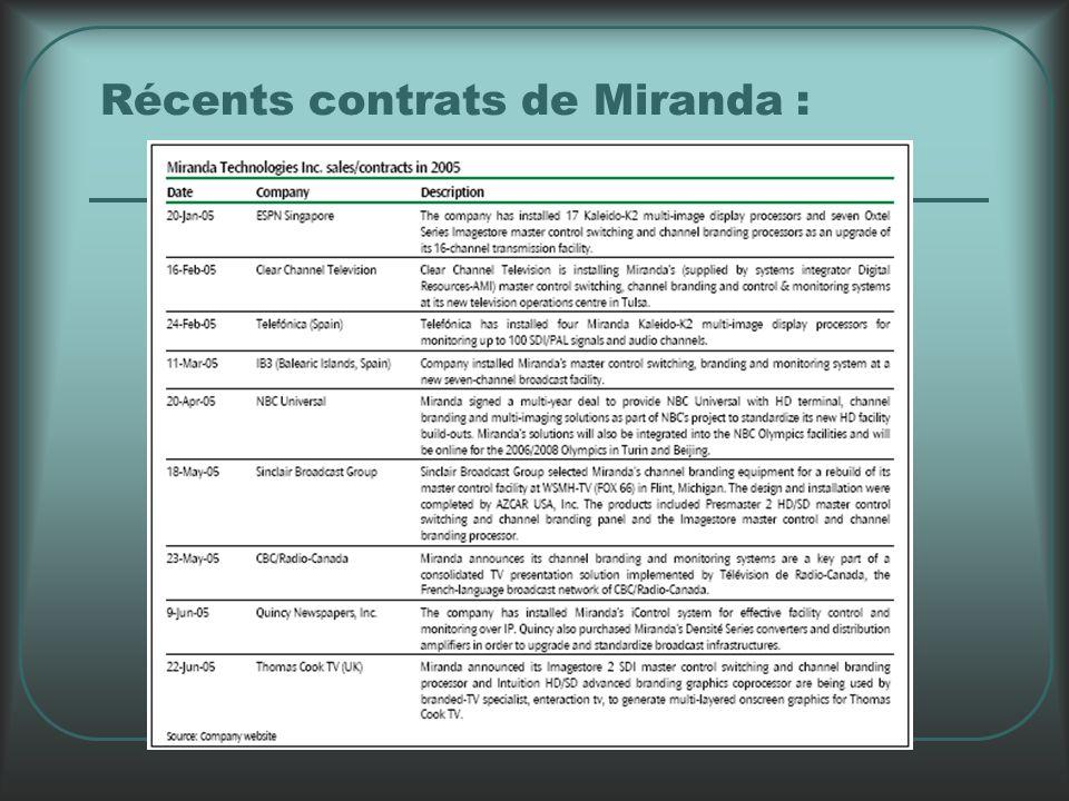 Récents contrats de Miranda :