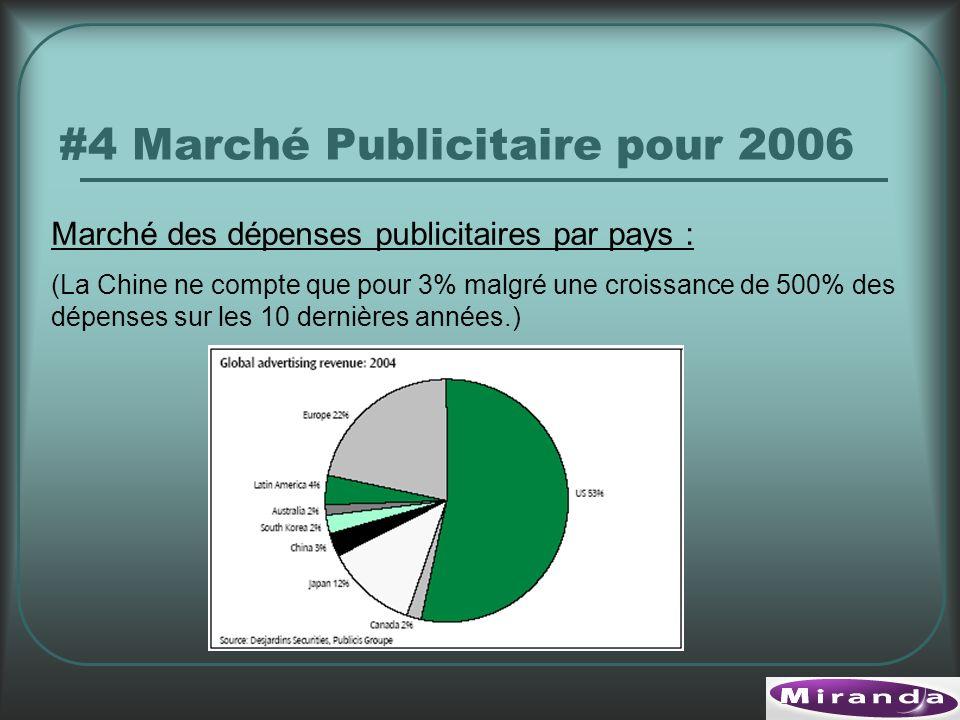 #4 Marché Publicitaire pour 2006 Marché des dépenses publicitaires par pays : (La Chine ne compte que pour 3% malgré une croissance de 500% des dépenses sur les 10 dernières années.)