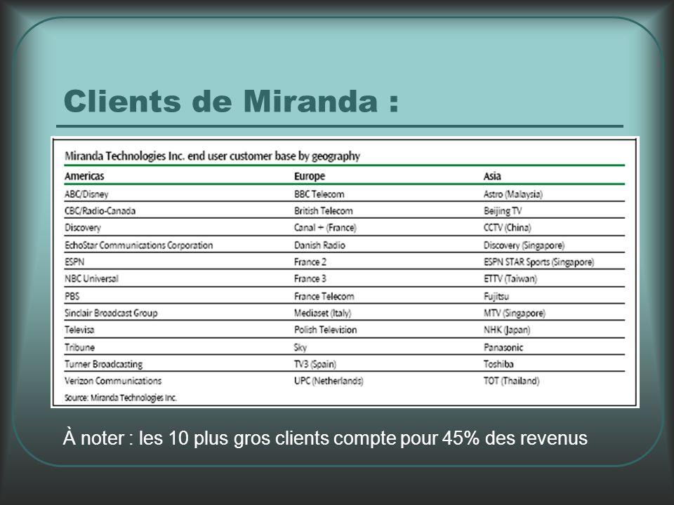 Clients de Miranda : À noter : les 10 plus gros clients compte pour 45% des revenus