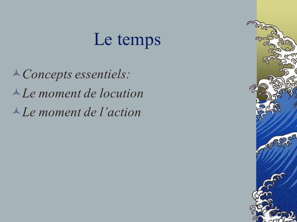 Le temps Concepts essentiels: Le moment de locution Le moment de laction