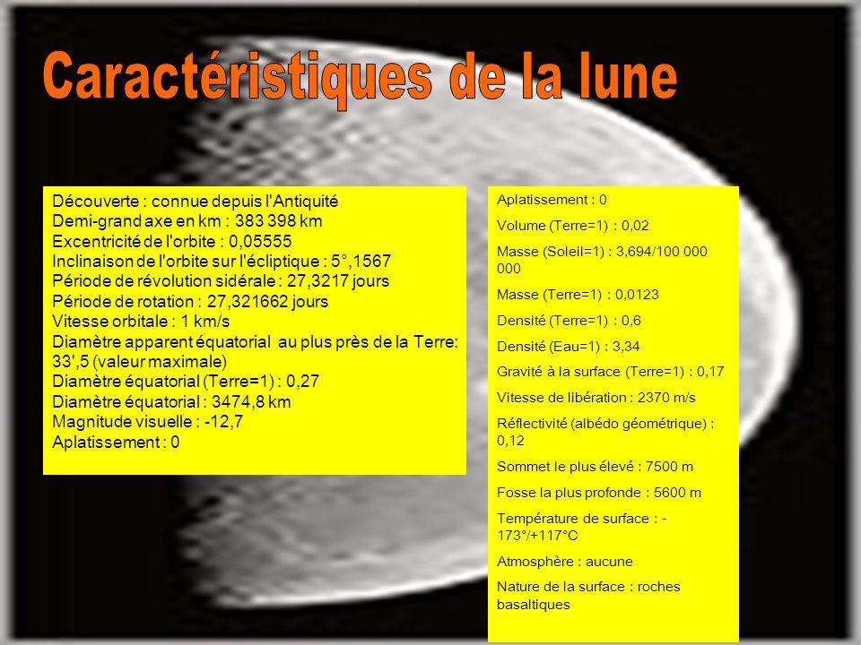 Découverte : connue depuis l Antiquité Demi-grand axe en km : 383 398 km Excentricité de l orbite : 0,05555 Inclinaison de l orbite sur l écliptique : 5°,1567 Période de révolution sidérale : 27,3217 jours Période de rotation : 27,321662 jours Vitesse orbitale : 1 km/s Diamètre apparent équatorial au plus près de la Terre: 33 ,5 (valeur maximale) Diamètre équatorial (Terre=1) : 0,27 Diamètre équatorial : 3474,8 km Magnitude visuelle : -12,7 Aplatissement : 0 Volume (Terre=1) : 0,02 Masse (Soleil=1) : 3,694/100 000 000 Masse (Terre=1) : 0,0123 Densité (Terre=1) : 0,6 Densité (Eau=1) : 3,34 Gravité à la surface (Terre=1) : 0,17 Vitesse de libération : 2370 m/s Réflectivité (albédo géométrique) : 0,12 Sommet le plus élevé : 7500 m Fosse la plus profonde : 5600 m Température de surface : - 173°/+117°C Atmosphère : aucune Nature de la surface : roches basaltiques