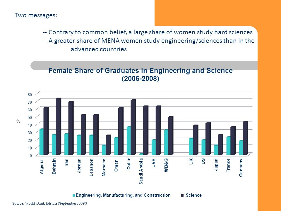 40 Two messages: -- Contrary to common belief, a large share of women study hard sciences -- A greater share of MENA women study engineering/sciences than in the advanced countries Source: World Bank Edstats (September 2009S