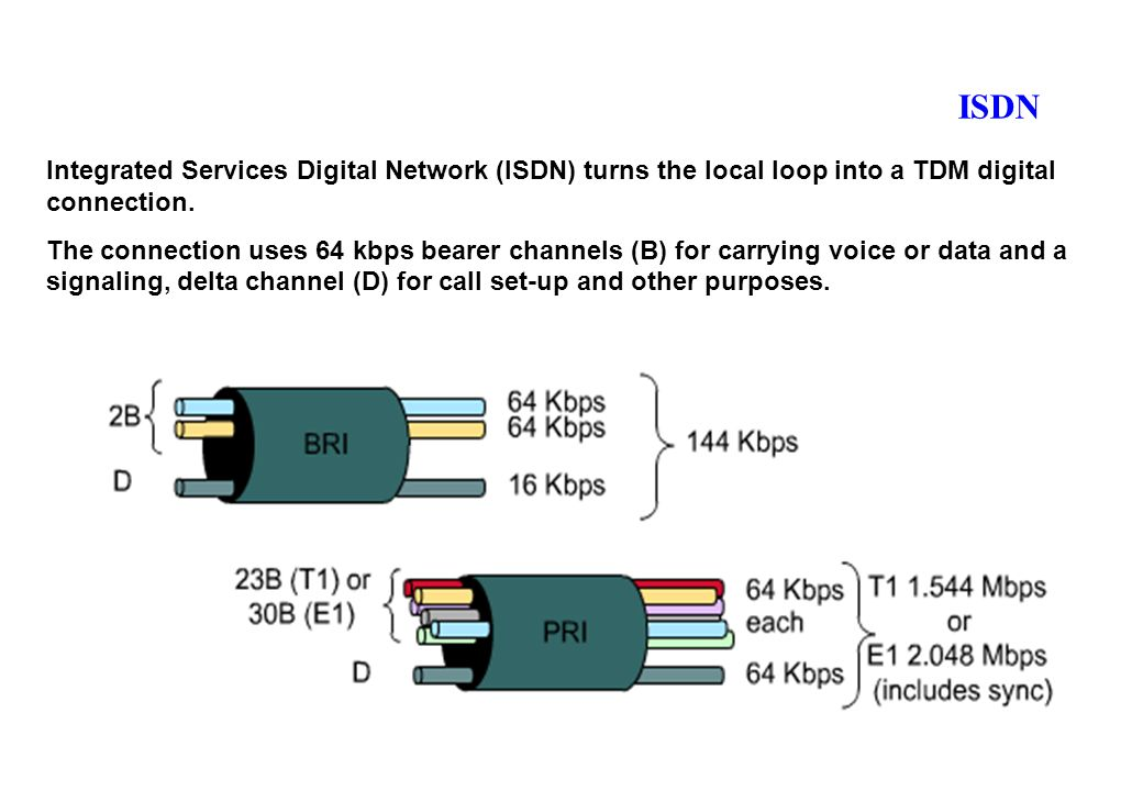 ISDN Integrated Services Digital Network (ISDN) turns the local loop into a TDM digital connection.