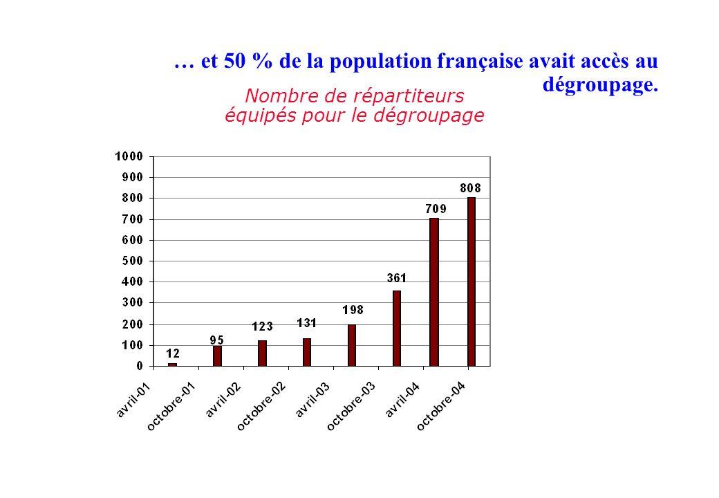 … et 50 % de la population française avait accès au dégroupage.