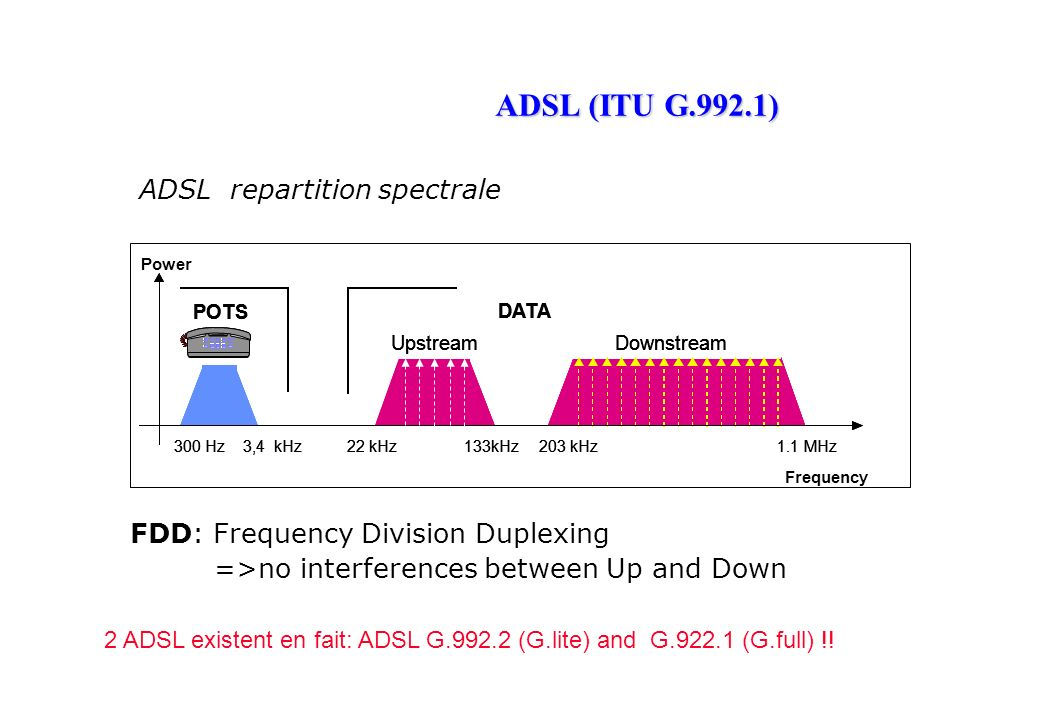ADSL (ITU G.992.1) ADSL repartition spectrale FDD: Frequency Division Duplexing =>no interferences between Up and Down Frequency POTS 300 Hz3,4 kHz22 kHz133kHz UpstreamDownstream 203 kHz1.1 MHz Power DATA POTS 300 Hz3,4 kHz22 kHz133kHz UpstreamDownstream 203 kHz1.1 MHz DATA POTS 300 Hz3,4 kHz22 kHz133kHz UpstreamDownstream 203 kHz1.1 MHz DATA 2 ADSL existent en fait: ADSL G.992.2 (G.lite) and G.922.1 (G.full) !!