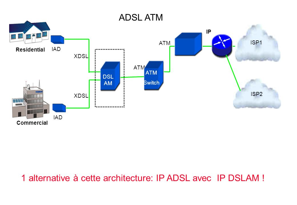 XDSL IAD XDSL ATM IP Commercial Residential ISP1 ISP2 DSL AM ATM Switch ADSL ATM 1 alternative à cette architecture: IP ADSL avec IP DSLAM !