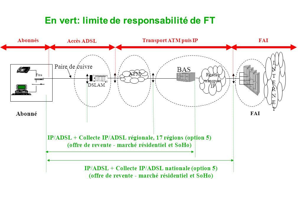Paire de cuivre DSLAM BAS Réseau transport IP ATM Fitre Abonné FAI INTERNETINTERNET IP/ADSL + Collecte IP/ADSL régionale, 17 régions (option 5) (offre de revente - marché résidentiel et SoHo) IP/ADSL + Collecte IP/ADSL nationale (option 5) (offre de revente - marché résidentiel et SoHo) Accès ADSL Transport ATM puis IPAbonnésFAI En vert: limite de responsabilité de FT
