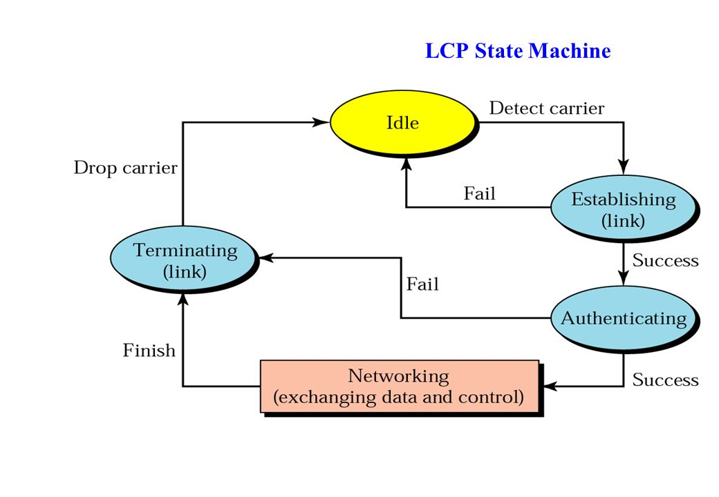 LCP State Machine
