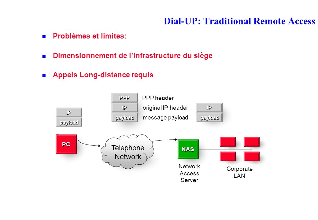 Dial-UP: Traditional Remote Access Problèmes et limites: Dimensionnement de linfrastructure du siège Appels Long-distance requis NAS Corporate LAN Network Access Server Telephone Network PC PPP IP PPP header original IP header payload message payloadIPpayload IPpayload