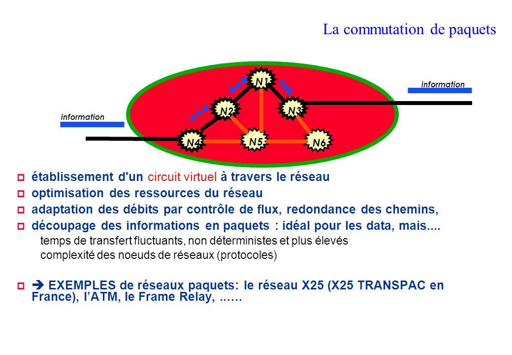 La commutation de paquets N1 N2 N4 N3 N6 N5 information établissement d un circuit virtuel à travers le réseau optimisation des ressources du réseau adaptation des débits par contrôle de flux, redondance des chemins, découpage des informations en paquets : idéal pour les data, mais....