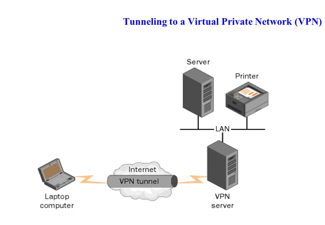 Tunneling to a Virtual Private Network (VPN)