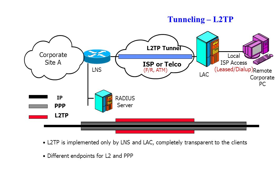Tunneling – L2TP RADIUS Server LNS LAC Corporate Site A ISP or Telco Remote Corporate PC Local ISP Access (Leased/Dialup) L2TP Tunnel L2TP IP PPP (F/R, ATM) L2TP is implemented only by LNS and LAC, completely transparent to the clients Different endpoints for L2 and PPP
