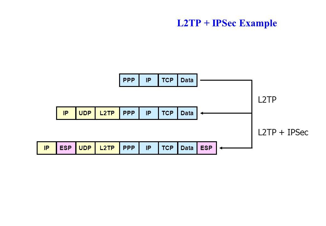L2TP + IPSec Example TCPIPDataL2TPUDPIPPPP TCPIPDataL2TPUDPIPPPPESP L2TP L2TP + IPSec TCPIPDataPPP