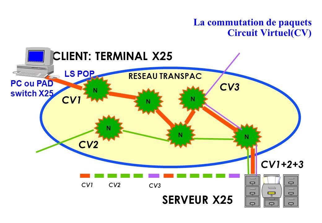 La commutation de paquets Circuit Virtuel(CV) CLIENT: TERMINAL X25 SERVEUR X25 N N N N N N RESEAU TRANSPAC CV1 CV2 CV3 CV1+2+3 CV1CV2 CV3 LS POP PC ou PAD switch X25
