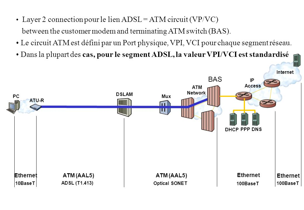 Mux DSLAM IP Access ATM Network ATU-R Internet DHCP PPP DNS Layer 2 connection pour le lien ADSL = ATM circuit (VP/VC) between the customer modem and terminating ATM switch (BAS).