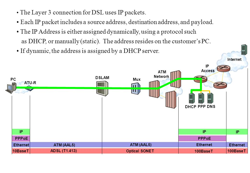 IP Access ATM Network Internet DHCP PPP DNS The Layer 3 connection for DSL uses IP packets.