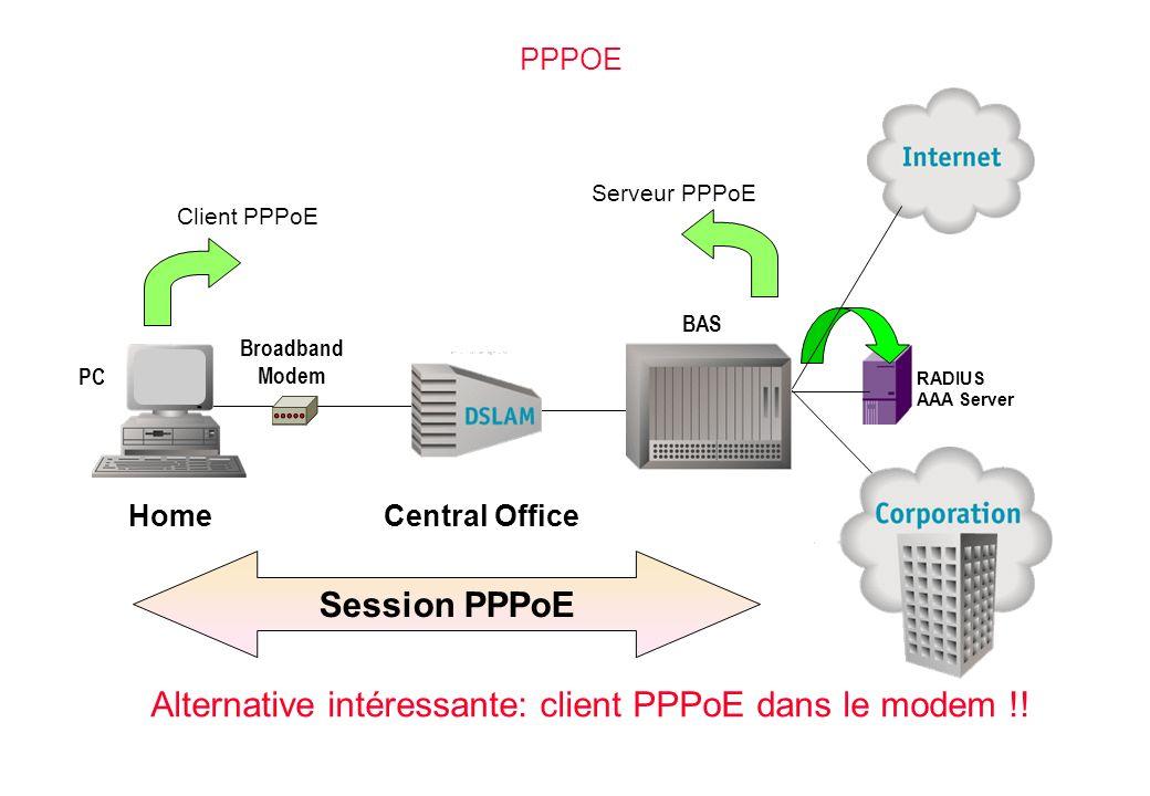 PPPOE Session PPPoE HomeCentral Office BAS Broadband Modem PC Client PPPoE Serveur PPPoE RADIUS AAA Server Alternative intéressante: client PPPoE dans le modem !!