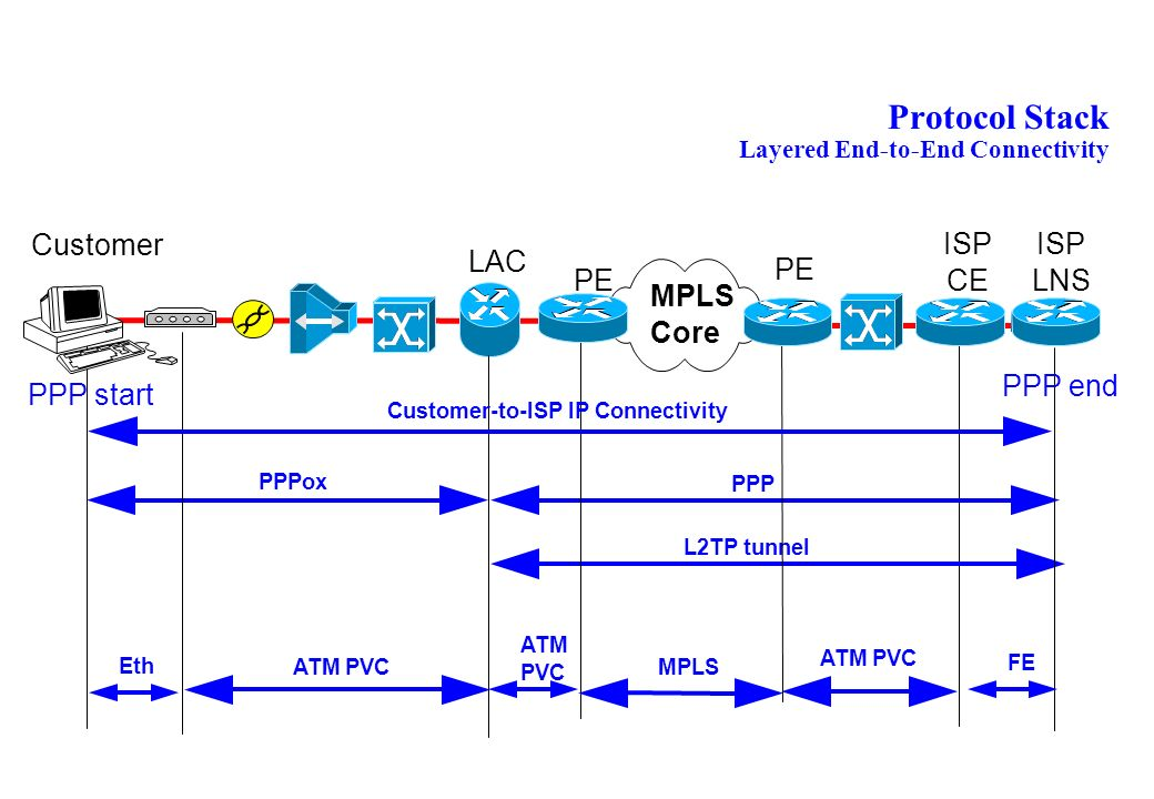 Protocol Stack Layered End-to-End Connectivity
