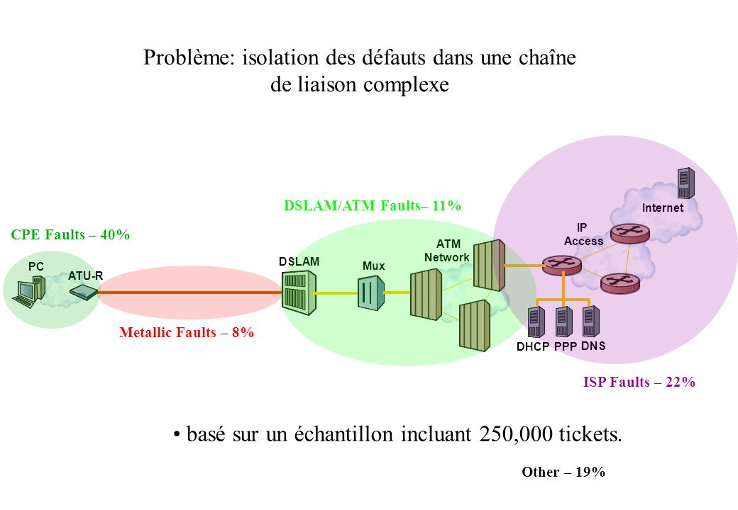 Mux DSLAM IP Access ATM Network ATU-R Internet DHCP PPP DNS PC Metallic Faults – 8% DSLAM/ATM Faults– 11% ISP Faults – 22% CPE Faults – 40% Other – 19% basé sur un échantillon incluant 250,000 tickets.
