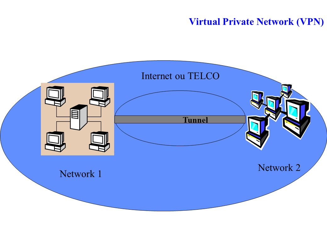 Virtual Private Network (VPN) Network 1 Network 2 Internet ou TELCO Tunnel