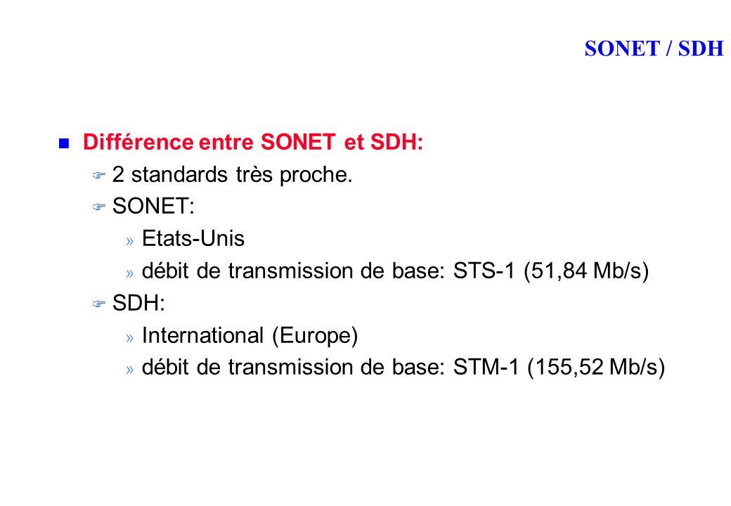 SONET / SDH Différence entre SONET et SDH: 2 standards très proche.