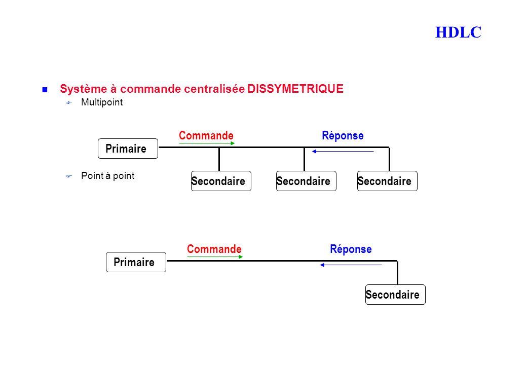 HDLC Système à commande centralisée DISSYMETRIQUE Multipoint Point à point PrimaireSecondaire RéponseCommande Primaire Secondaire RéponseCommande