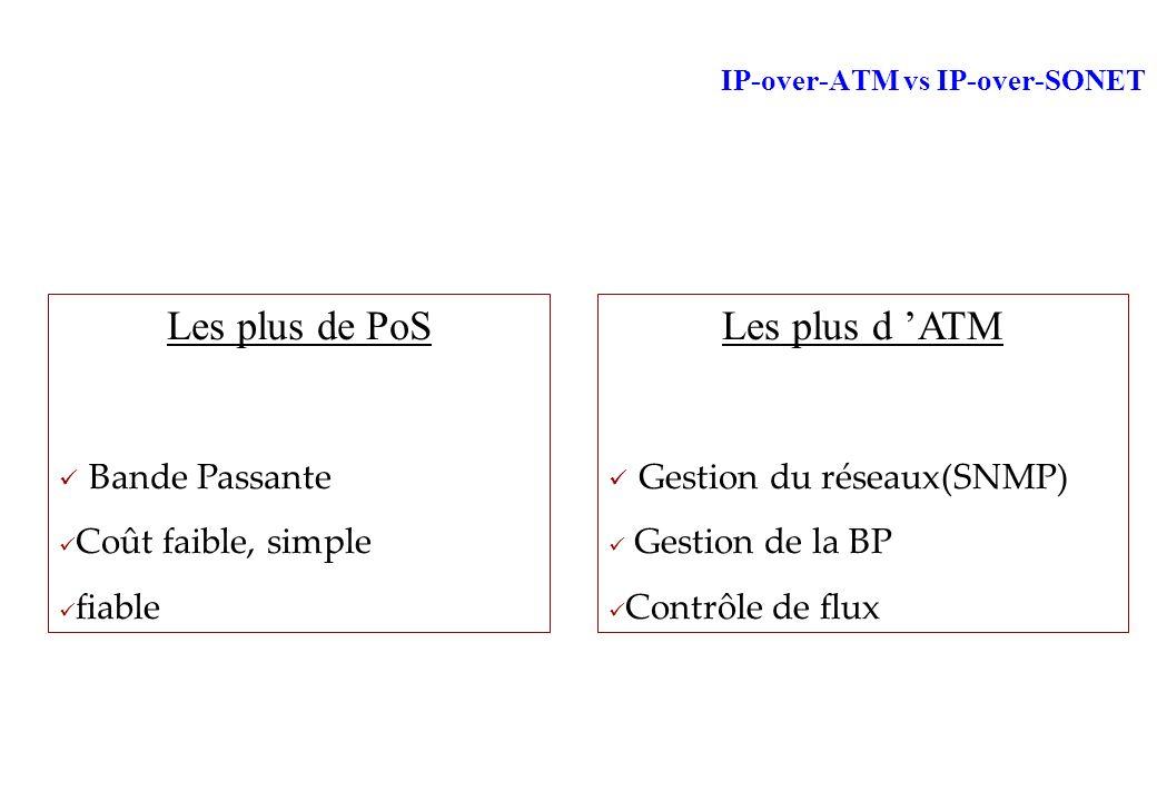 IP-over-ATM vs IP-over-SONET Les plus de PoS Bande Passante Coût faible, simple fiable Les plus d ATM Gestion du réseaux(SNMP) Gestion de la BP Contrôle de flux