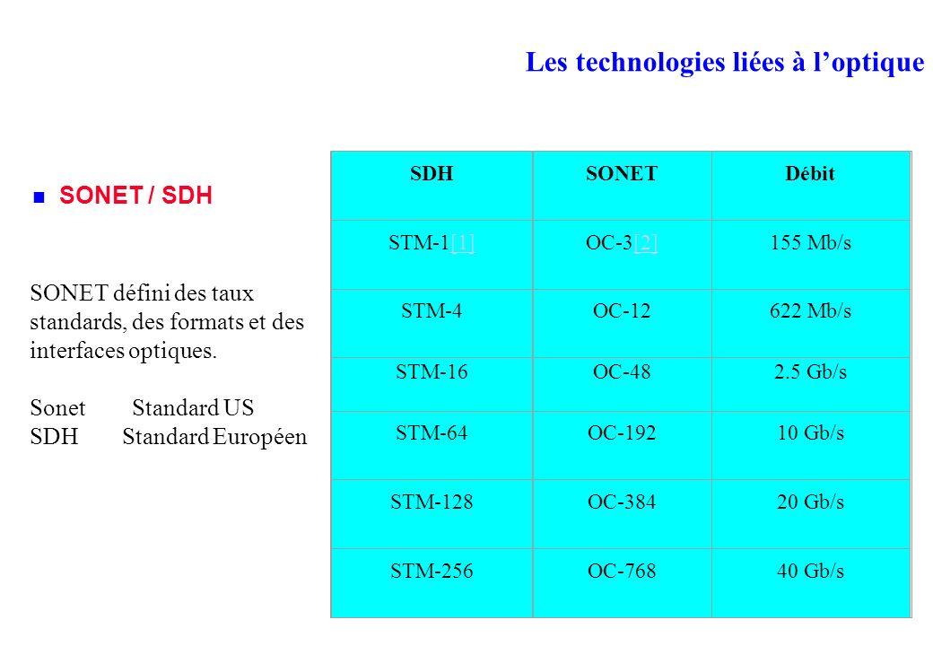 Les technologies liées à loptique SONET / SDH SONET défini des taux standards, des formats et des interfaces optiques.