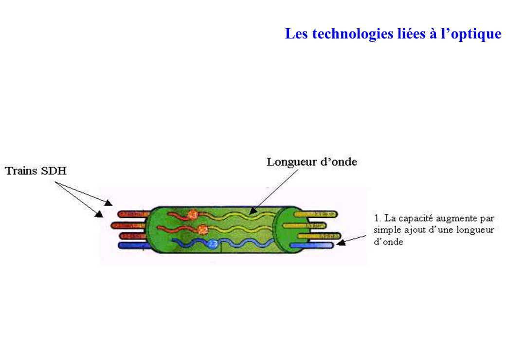Les technologies liées à loptique