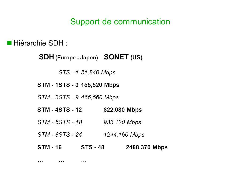 Support de communication Hiérarchie SDH : SDH (Europe - Japon) SONET (US) STS - 151,840 Mbps STM - 1STS - 3155,520 Mbps STM - 3STS - 9466,560 Mbps STM - 4STS - 12622,080 Mbps STM - 6STS - 18933,120 Mbps STM - 8STS - 241244,160 Mbps STM - 16STS - 482488,370 Mbps ………
