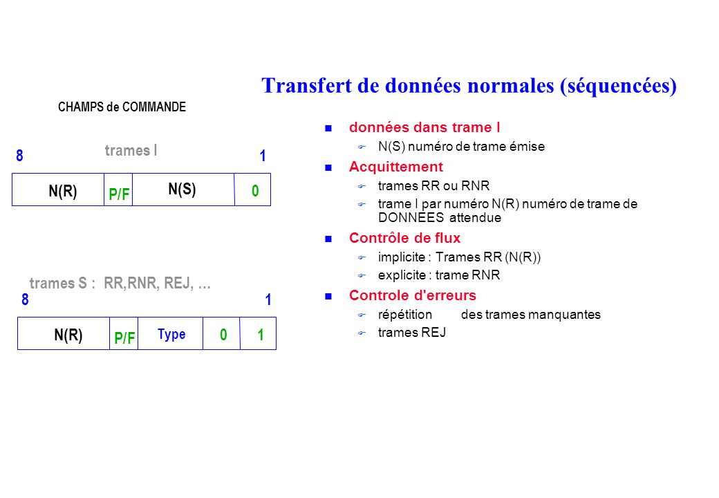 Transfert de données normales (séquencées) données dans trame I N(S) numéro de trame émise Acquittement trames RR ou RNR trame I par numéro N(R) numéro de trame de DONNEES attendue Contrôle de flux implicite : Trames RR (N(R)) explicite : trame RNR Controle d erreurs répétition des trames manquantes trames REJ 0N(R) P/F 81 N(S) trames I 10N(R) P/F 81 Type trames S : RR,RNR, REJ, … CHAMPS de COMMANDE