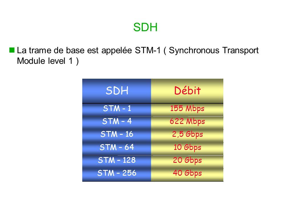 SDH La trame de base est appelée STM-1 ( Synchronous Transport Module level 1 ) DébitSDH 155 MbpsSTM - 1 622 MbpsSTM – 4 2,5 GbpsSTM – 16 10 GbpsSTM – 64 20 GbpsSTM – 128 40 GbpsSTM – 256