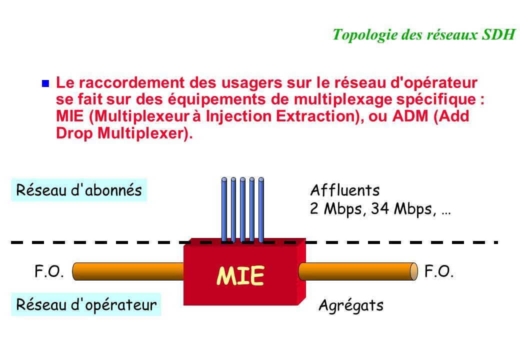 Le raccordement des usagers sur le réseau d opérateur se fait sur des équipements de multiplexage spécifique : MIE (Multiplexeur à Injection Extraction), ou ADM (Add Drop Multiplexer).