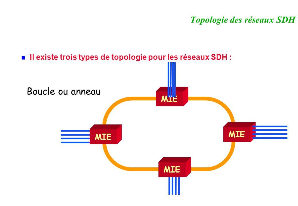 Il existe trois types de topologie pour les réseaux SDH : Topologie des réseaux SDH MIE Boucle ou anneau