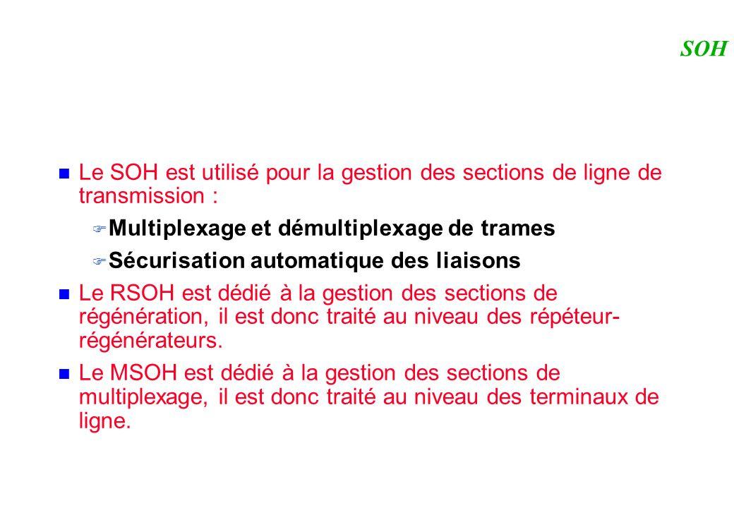 SOH Le SOH est utilisé pour la gestion des sections de ligne de transmission : Multiplexage et démultiplexage de trames Sécurisation automatique des liaisons Le RSOH est dédié à la gestion des sections de régénération, il est donc traité au niveau des répéteur- régénérateurs.