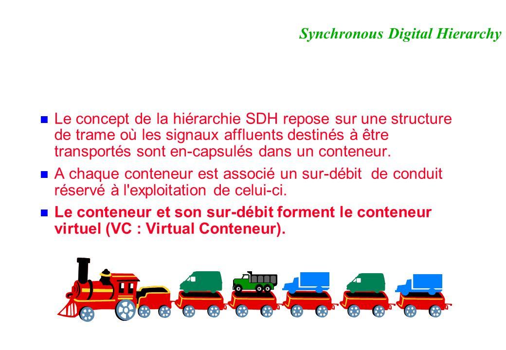 Le concept de la hiérarchie SDH repose sur une structure de trame où les signaux affluents destinés à être transportés sont en-capsulés dans un conteneur.
