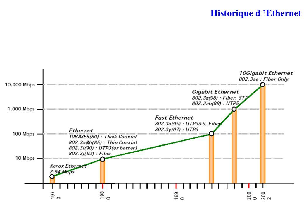 Historique d Ethernet