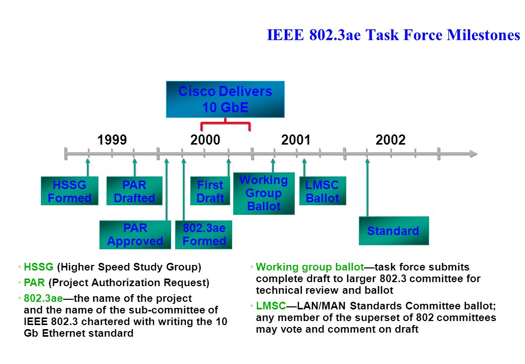 IEEE 802.3ae Task Force Milestones 1999200120022000 HSSG (Higher Speed Study Group) PAR (Project Authorization Request) 802.3aethe name of the project and the name of the sub-committee of IEEE 802.3 chartered with writing the 10 Gb Ethernet standard 802.3ae Formed PAR Drafted PAR Approved First Draft Working Group Ballot LMSC Ballot Standard HSSG Formed Cisco Delivers 10 GbE Working group ballottask force submits complete draft to larger 802.3 committee for technical review and ballot LMSCLAN/MAN Standards Committee ballot; any member of the superset of 802 committees may vote and comment on draft