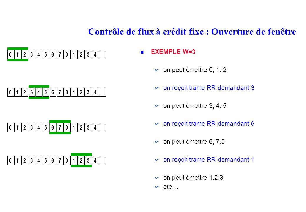 Contrôle de flux à crédit fixe : Ouverture de fenêtre EXEMPLE W=3 on peut émettre 0, 1, 2 on reçoit trame RR demandant 3 on peut émettre 3, 4, 5 on reçoit trame RR demandant 6 on peut émettre 6, 7,0 on reçoit trame RR demandant 1 on peut émettre 1,2,3 etc...