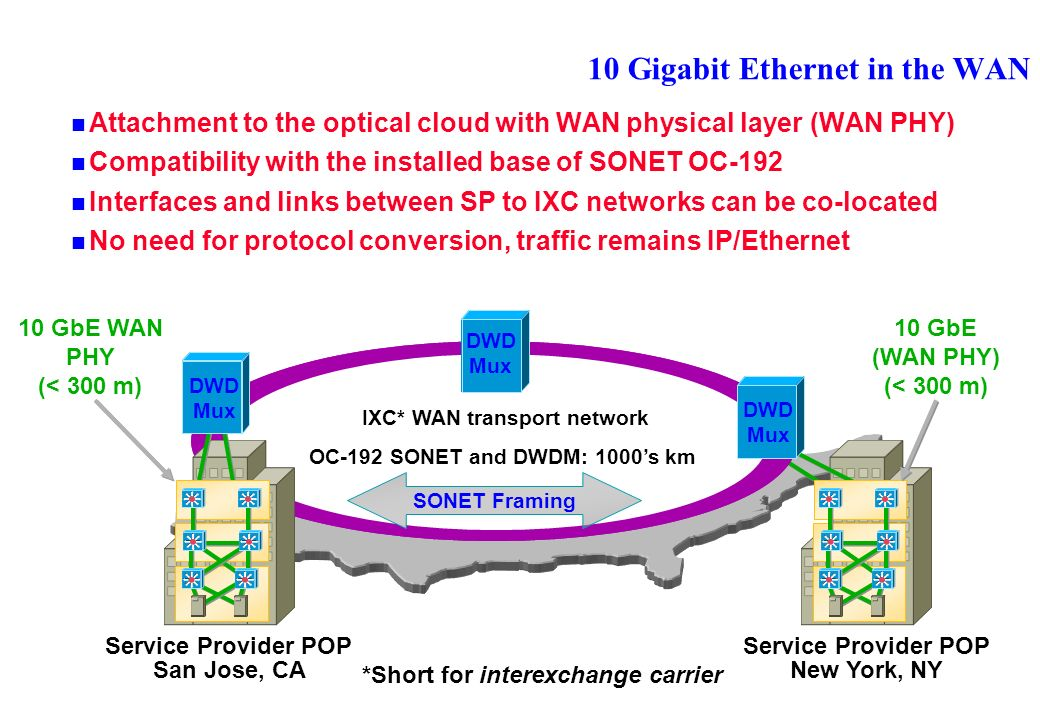 10 Gigabit Ethernet in the WAN Attachment to the optical cloud with WAN physical layer (WAN PHY) Compatibility with the installed base of SONET OC-192 Interfaces and links between SP to IXC networks can be co-located No need for protocol conversion, traffic remains IP/Ethernet Service Provider POP San Jose, CA Service Provider POP New York, NY IXC* WAN transport network OC-192 SONET and DWDM: 1000s km 10 GbE (WAN PHY) (< 300 m) 10 GbE WAN PHY (< 300 m) DWD Mux SONET Framing *Short for interexchange carrier