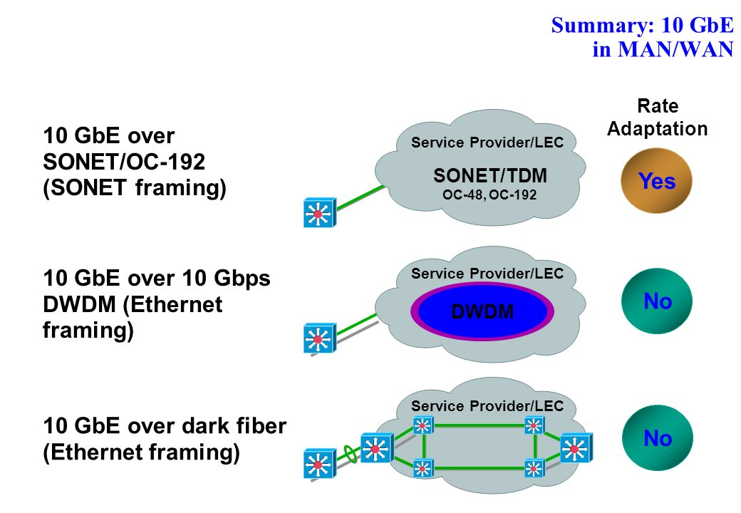 Summary: 10 GbE in MAN/WAN Service Provider/LEC DWDM Service Provider/LEC SONET/TDM OC-48, OC-192 Service Provider/LEC Rate Adaptation Yes No 10 GbE over SONET/OC-192 (SONET framing) 10 GbE over 10 Gbps DWDM (Ethernet framing) 10 GbE over dark fiber (Ethernet framing)