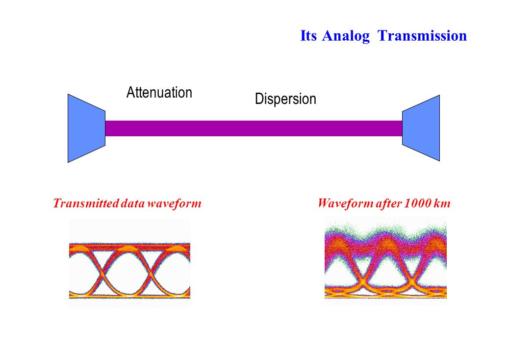 Its Analog Transmission Attenuation Dispersion Waveform after 1000 kmTransmitted data waveform