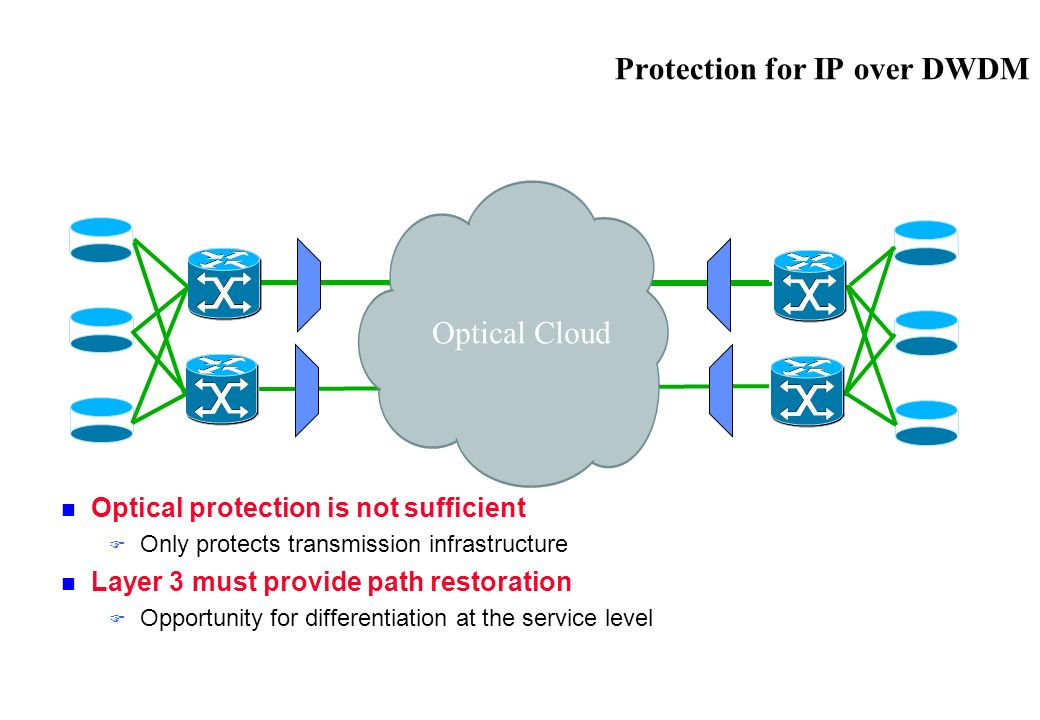 Protection for IP over DWDM Optical protection is not sufficient Only protects transmission infrastructure Layer 3 must provide path restoration Opportunity for differentiation at the service level Optical Cloud