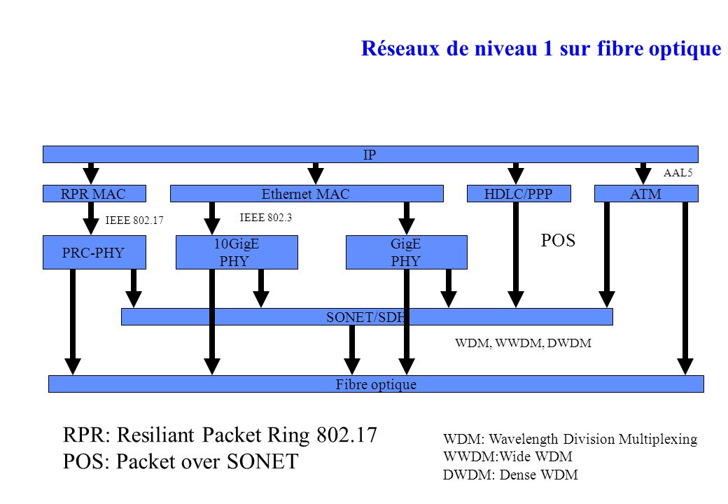 Réseaux de niveau 1 sur fibre optique IP RPR MACHDLC/PPPATMEthernet MAC PRC-PHY 10GigE PHY GigE PHY SONET/SDH Fibre optique RPR: Resiliant Packet Ring 802.17 POS: Packet over SONET WDM: Wavelength Division Multiplexing WWDM:Wide WDM DWDM: Dense WDM IEEE 802.17 IEEE 802.3 POS AAL5 WDM, WWDM, DWDM